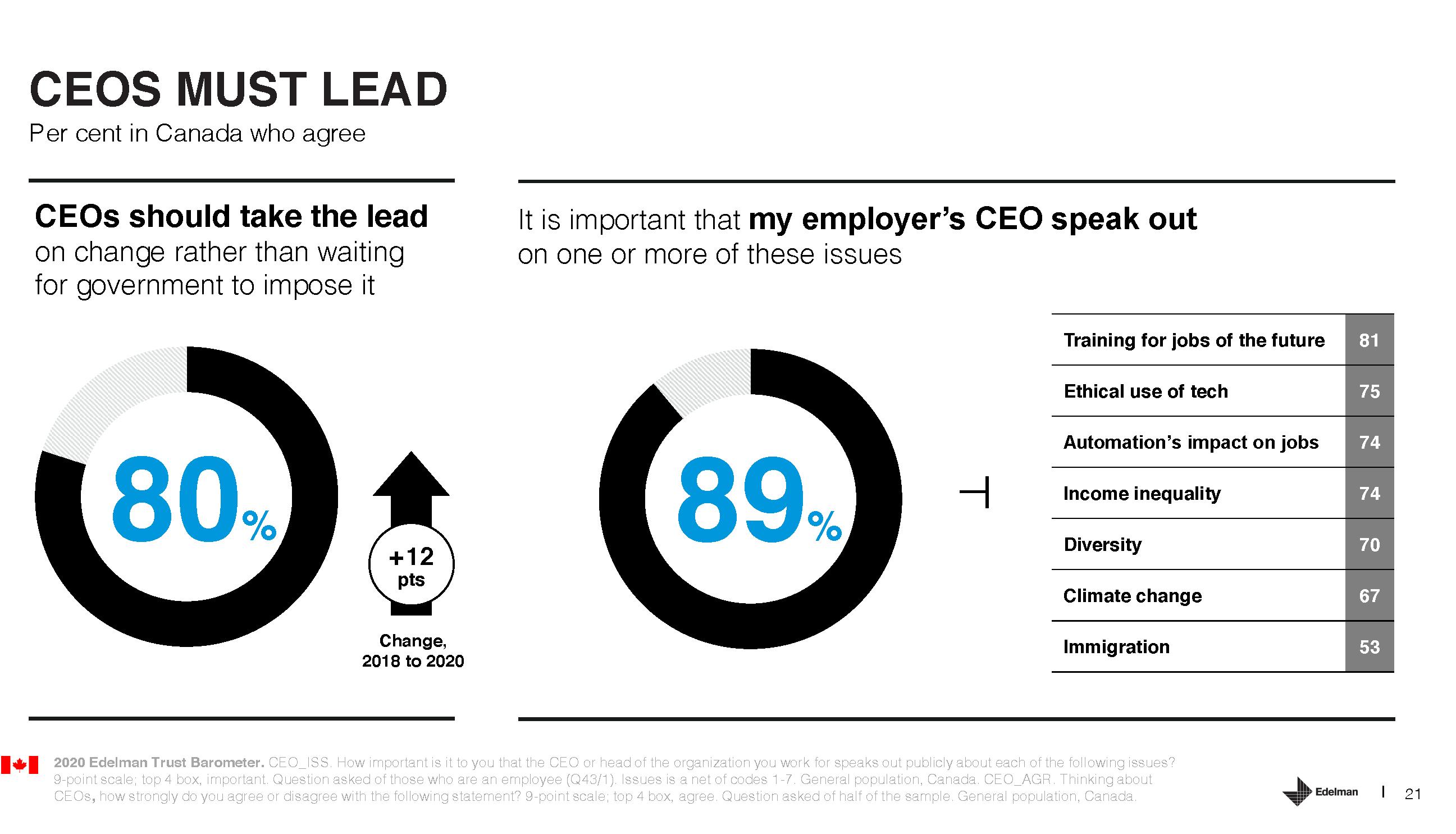 Edelman Trust Barometer Slide